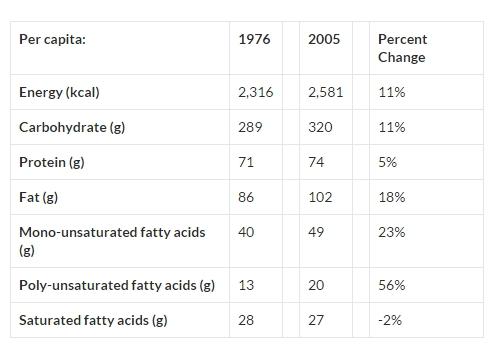 macro consumption trends canada